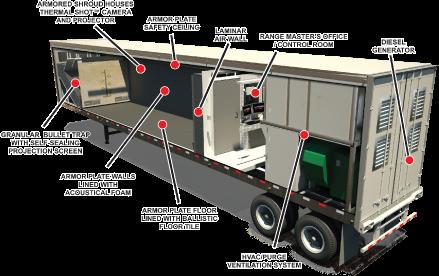 Mobile Range Towable Shooting Solution